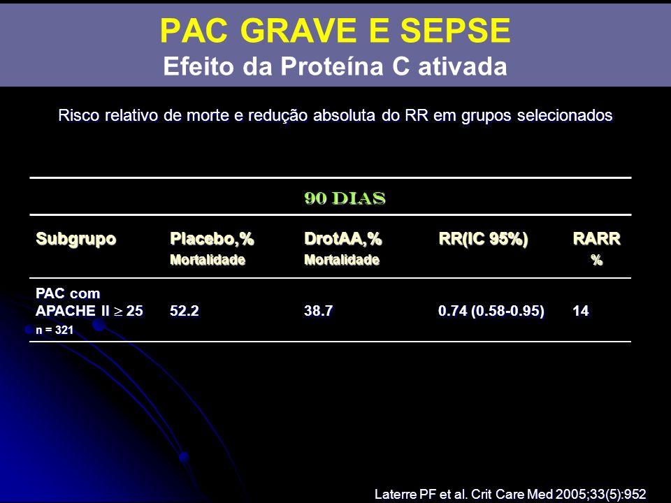 Risco relativo de morte e redução absoluta do RR em grupos selecionados Laterre PF et al. Crit Care Med 2005;33(5):952 90 dias Subgrupo Placebo,%DrotA