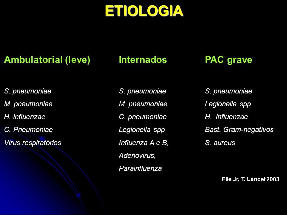ETIOLOGIA Ambulatorial (leve)InternadosPAC grave S. pneumoniaeS. pneumoniaeS. pneumoniae M. pneumoniaeM. pneumoniaeLegionella spp H. influenzaeC. pneu