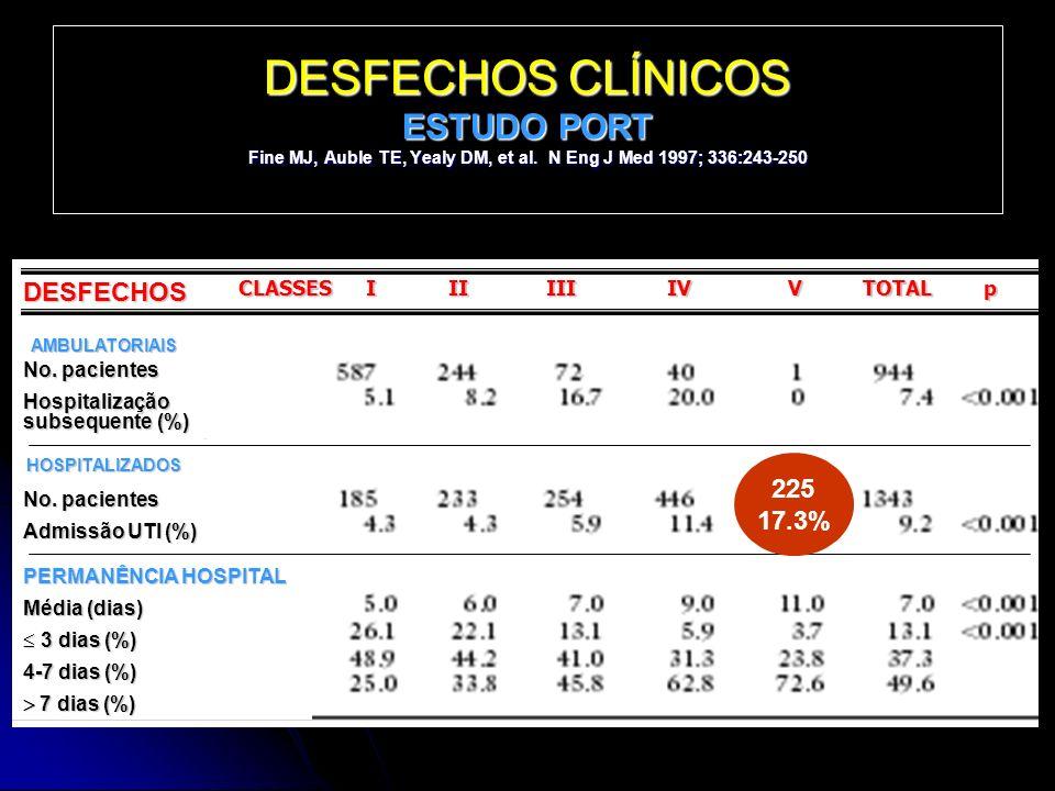 DESFECHOS CLÍNICOS ESTUDO PORT Fine MJ, Auble TE, Yealy DM, et al. N Eng J Med 1997; 336:243-250 DESFECHOS CLASSES I II III IV V TOTAL p AMBULATORIAIS