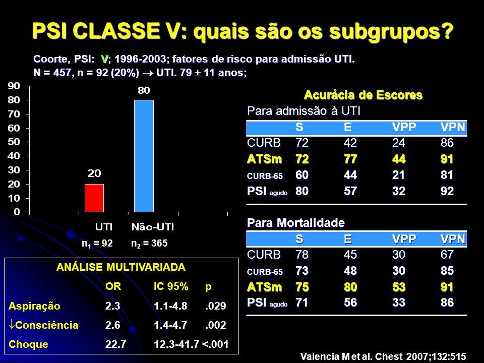 PSI CLASSE V: quais são os subgrupos? Acurácia de Escores Para admissão à UTI SEVPPVPN CURB72422486 ATSm72774491 CURB-65 60442181 PSI agudo 80573292 P