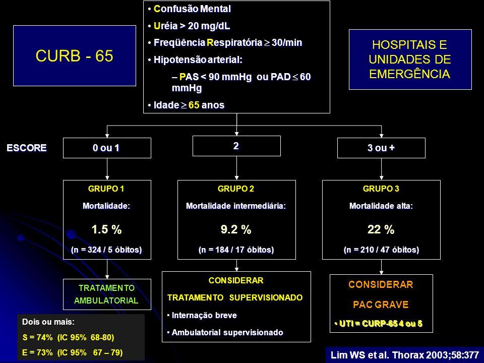 Dois ou mais: S = 74% (IC 95% 68-80) E = 73% (IC 95% 67 – 79) Lim WS et al. Thorax 2003;58:377 onfusão Mental Confusão Mental réia > 20 mg/dL Uréia >