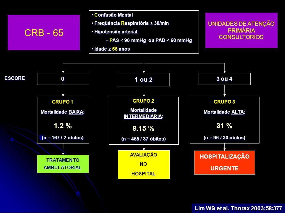 PAC GRAVE E SEPSE Efeito da Proteína C ativada PROWESS TRIAL, análise retrospectiva de subgrupo com PAC grave R, MC, 11 países, Fase III, uso da Proteína C ativada na sepse grave PROWESS – SEPSE N = 1690 Drotrecogin alfa ativado n = 850 Placebo n = 840 PAC n = 324 Não-PAC n = 526 Não-PAC n = 562 PAC n = 278 S.