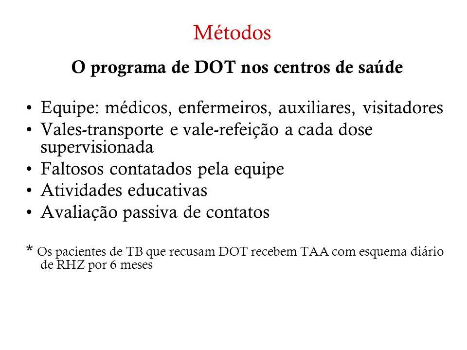 Métodos O programa de DOT nos centros de saúde Equipe: médicos, enfermeiros, auxiliares, visitadores Vales-transporte e vale-refeição a cada dose supe
