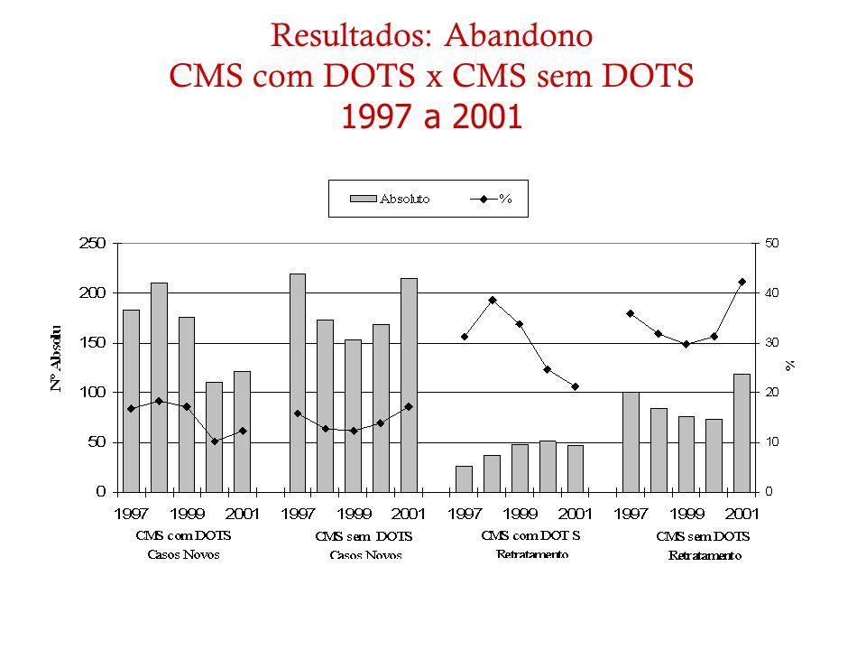 Resultados: Abandono CMS com DOTS x CMS sem DOTS 1997 a 2001