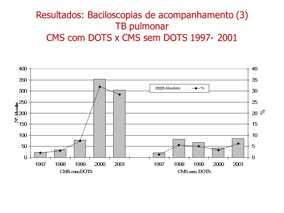 Resultados: Baciloscopias de acompanhamento (3) TB pulmonar CMS com DOTS x CMS sem DOTS 1997- 2001