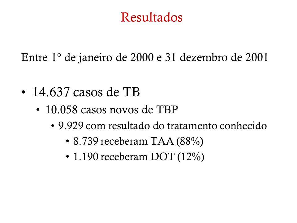 Resultados Entre 1° de janeiro de 2000 e 31 dezembro de 2001 14.637 casos de TB 10.058 casos novos de TBP 9.929 com resultado do tratamento conhecido