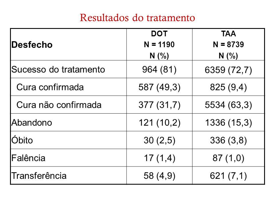 Resultados do tratamento Desfecho DOT N = 1190 N (%) TAA N = 8739 N (%) Sucesso do tratamento964 (81) 6359 (72,7) Cura confirmada587 (49,3)825 (9,4) C