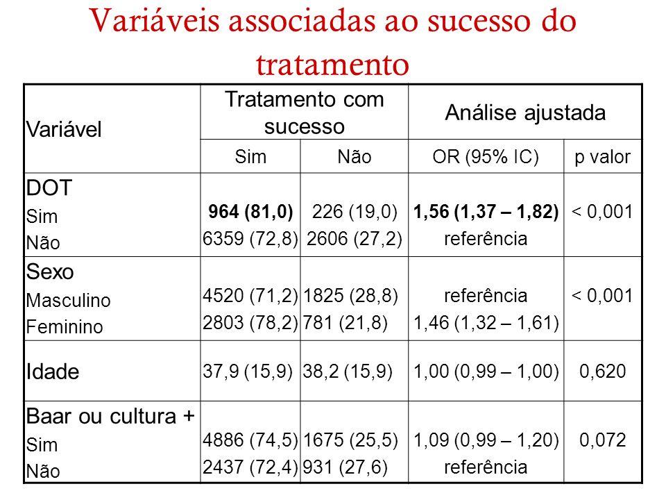 Variáveis associadas ao sucesso do tratamento Variável Tratamento com sucesso Análise ajustada SimNãoOR (95% IC)p valor DOT Sim Não 964 (81,0) 6359 (7