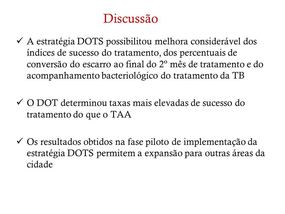Discussão A estratégia DOTS possibilitou melhora considerável dos índices de sucesso do tratamento, dos percentuais de conversão do escarro ao final d