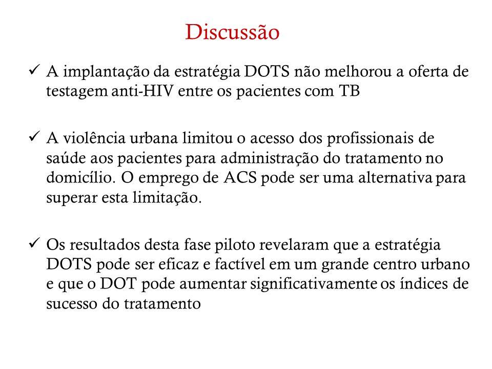 Discussão A implantação da estratégia DOTS não melhorou a oferta de testagem anti-HIV entre os pacientes com TB A violência urbana limitou o acesso do