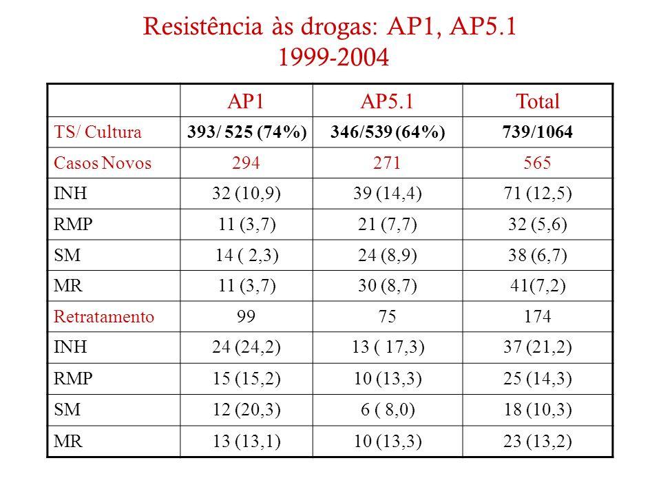 Resistência às drogas: AP1, AP5.1 1999-2004 AP1AP5.1Total TS/ Cultura393/ 525 (74%)346/539 (64%)739/1064 Casos Novos294271565 INH32 (10,9)39 (14,4)71