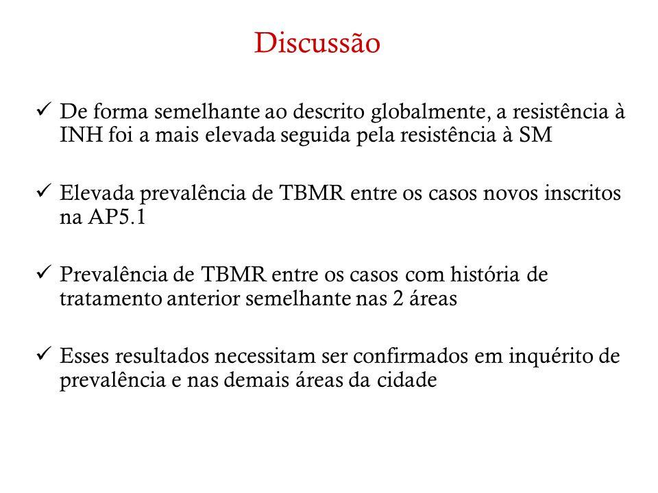 Discussão De forma semelhante ao descrito globalmente, a resistência à INH foi a mais elevada seguida pela resistência à SM Elevada prevalência de TBM