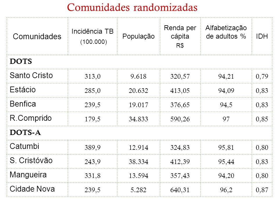 Comunidades Incidência TB (100.000) População Renda per cápita R$ Alfabetização de adultos % IDH DOTS Santo Cristo 313,09.618320,5794,210,79 Estácio 2