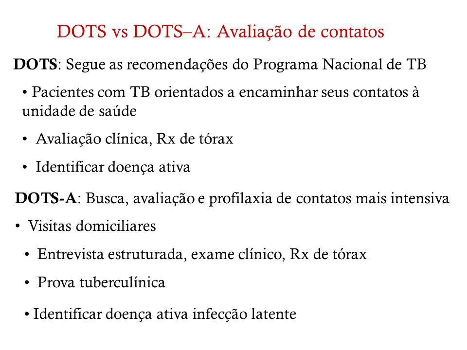 DOTS : Segue as recomendações do Programa Nacional de TB Pacientes com TB orientados a encaminhar seus contatos à unidade de saúde Avaliação clínica,