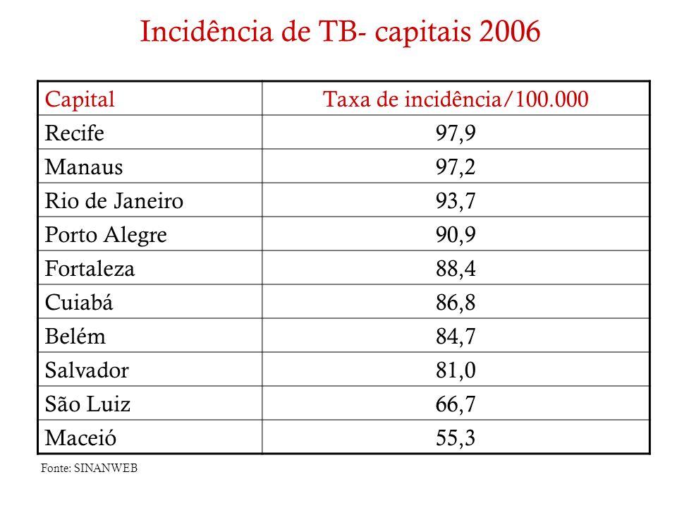 Incidência de TB- capitais 2006 CapitalTaxa de incidência/100.000 Recife97,9 Manaus97,2 Rio de Janeiro93,7 Porto Alegre90,9 Fortaleza88,4 Cuiabá86,8 B