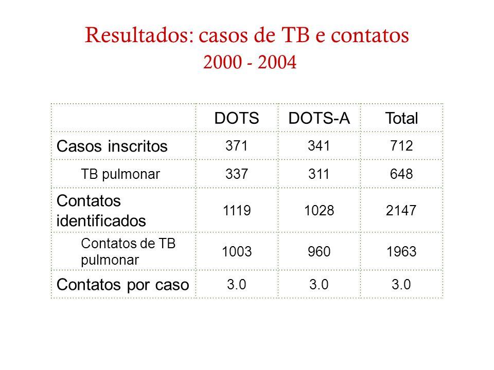 Resultados: casos de TB e contatos 2000 - 2004 DOTSDOTS-ATotal Casos inscritos 371341712 TB pulmonar337311648 Contatos identificados 111910282147 Cont