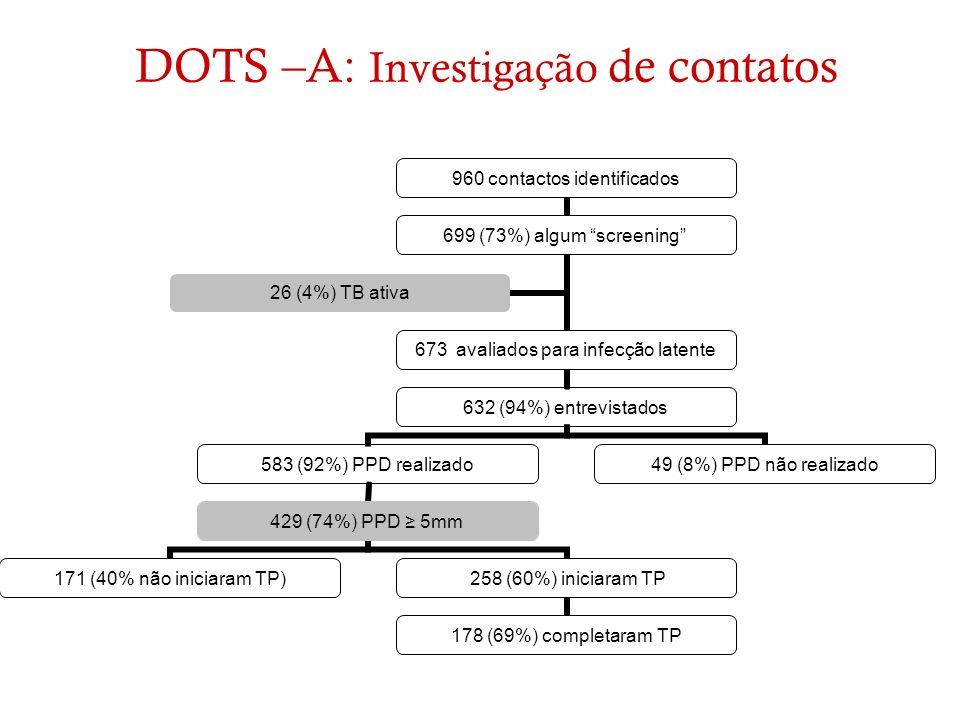 DOTS –A: Investigação de contatos 960 contactos identificados 699 (73%) algum screening 673 avaliados para infecção latente 632 (94%) entrevistados 58