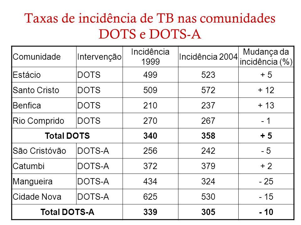 Taxas de incidência de TB nas comunidades DOTS e DOTS-A ComunidadeIntervenção Incidência 1999 Incidência 2004 Mudança da incidência (%) EstácioDOTS499