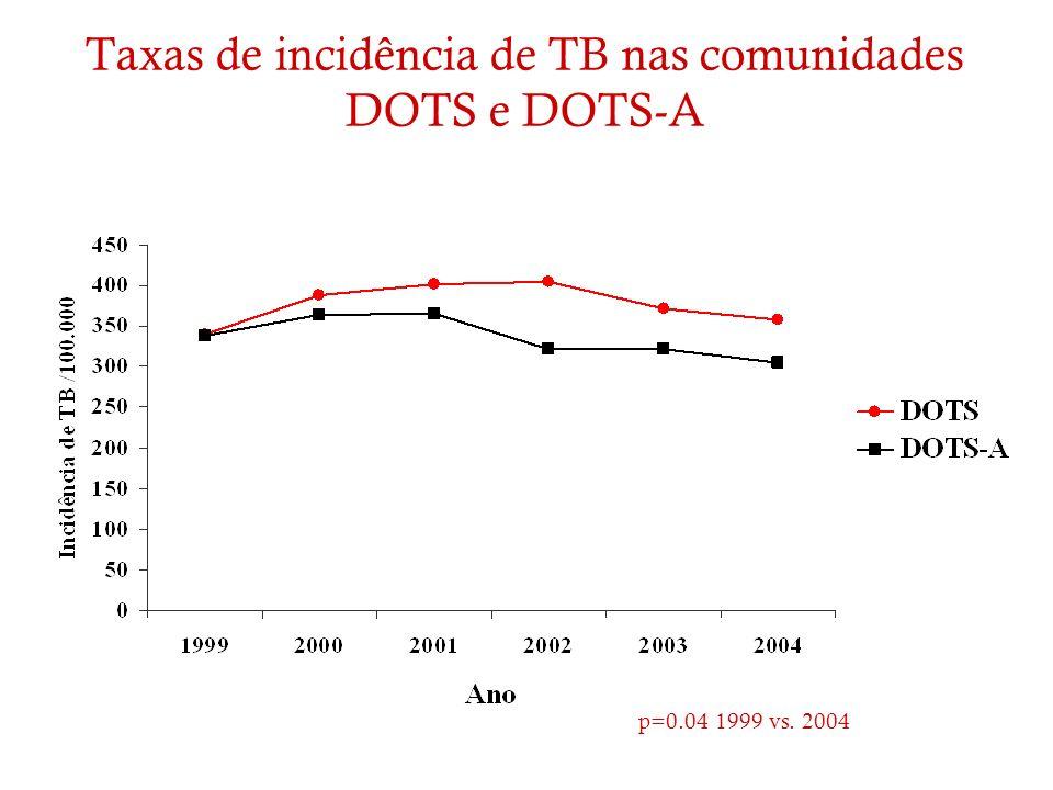 Taxas de incidência de TB nas comunidades DOTS e DOTS-A p=0.04 1999 vs. 2004
