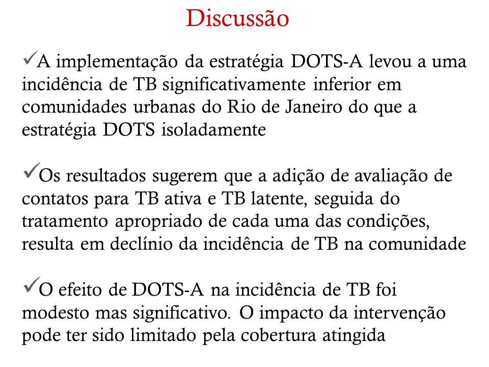 A implementação da estratégia DOTS-A levou a uma incidência de TB significativamente inferior em comunidades urbanas do Rio de Janeiro do que a estrat
