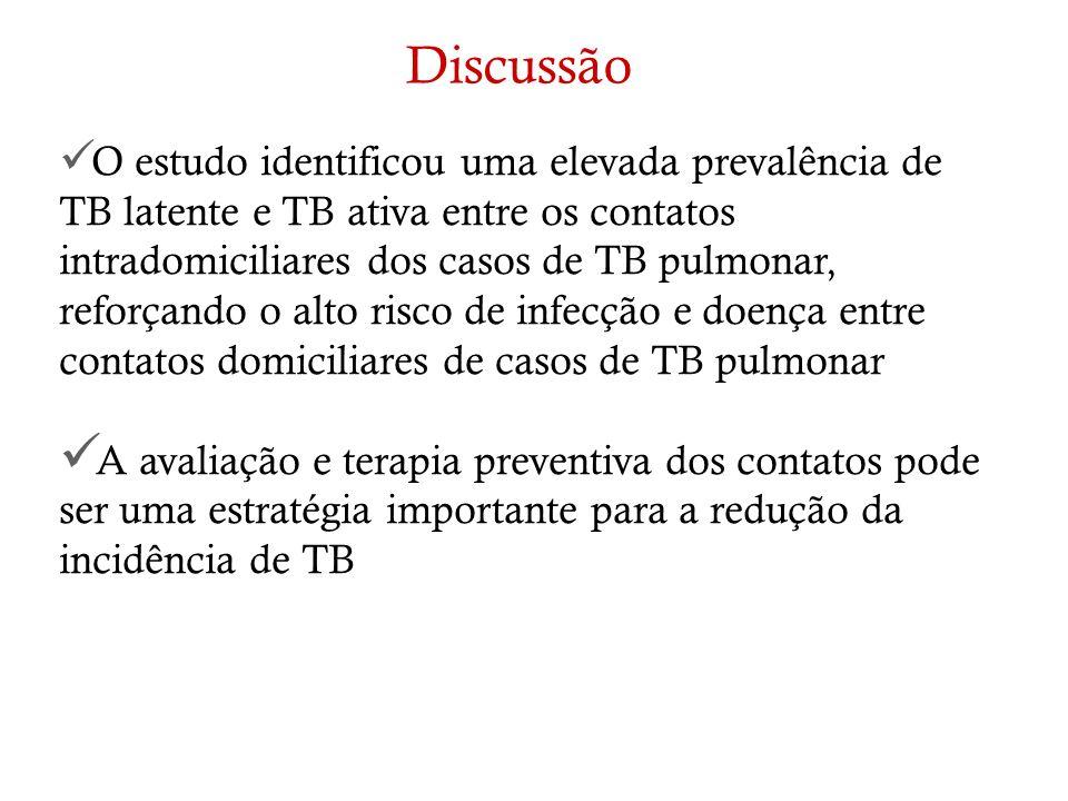 O estudo identificou uma elevada prevalência de TB latente e TB ativa entre os contatos intradomiciliares dos casos de TB pulmonar, reforçando o alto