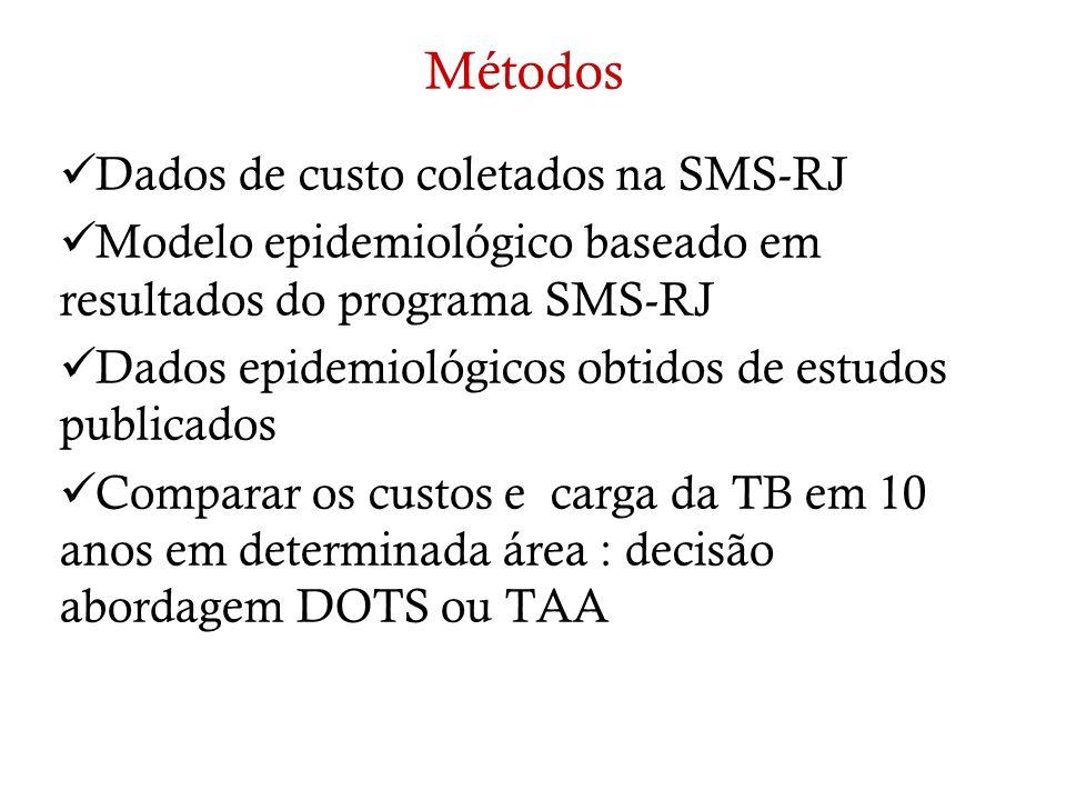 Métodos Dados de custo coletados na SMS-RJ Modelo epidemiológico baseado em resultados do programa SMS-RJ Dados epidemiológicos obtidos de estudos pub