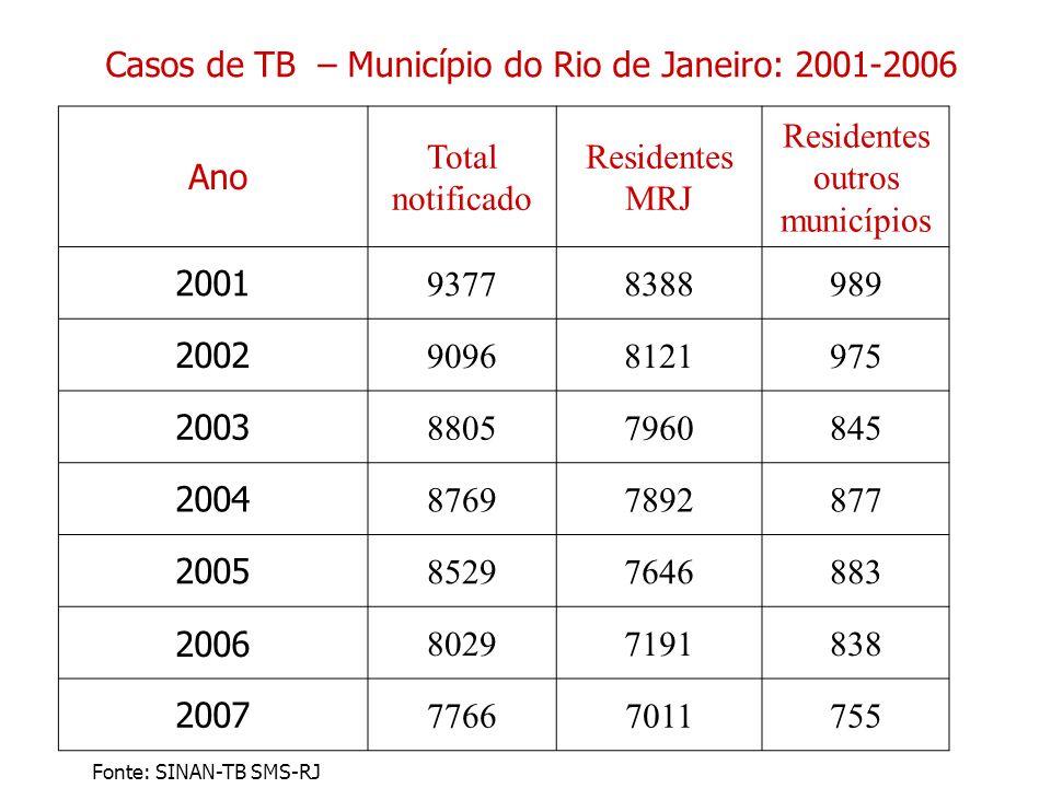Ano Total notificado Residentes MRJ Residentes outros municípios 2001 93778388989 2002 90968121975 2003 88057960845 2004 87697892877 2005 85297646883