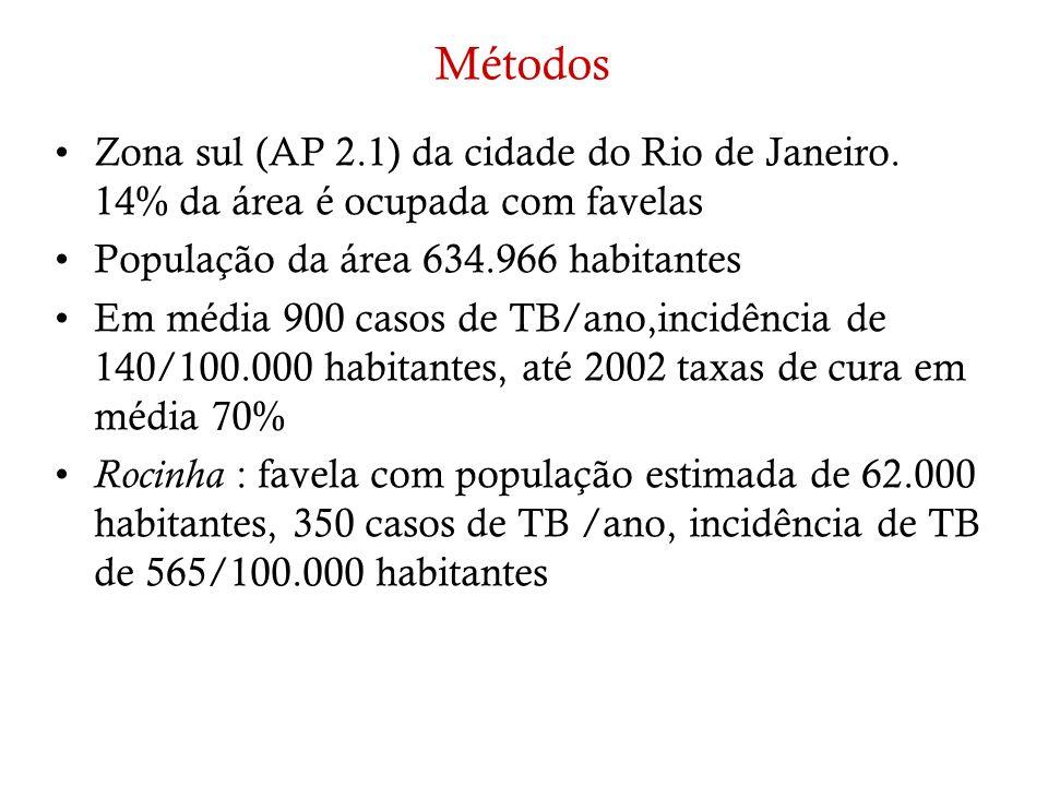 Métodos Zona sul (AP 2.1) da cidade do Rio de Janeiro. 14% da área é ocupada com favelas População da área 634.966 habitantes Em média 900 casos de TB