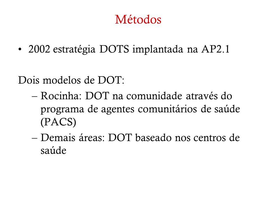 Métodos 2002 estratégia DOTS implantada na AP2.1 Dois modelos de DOT: –Rocinha: DOT na comunidade através do programa de agentes comunitários de saúde