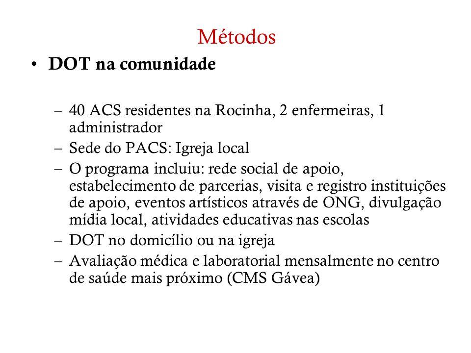 Métodos DOT na comunidade –40 ACS residentes na Rocinha, 2 enfermeiras, 1 administrador –Sede do PACS: Igreja local –O programa incluiu: rede social d