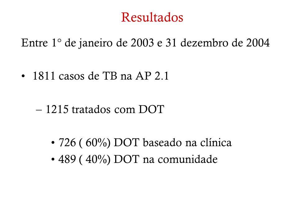 Resultados Entre 1° de janeiro de 2003 e 31 dezembro de 2004 1811 casos de TB na AP 2.1 –1215 tratados com DOT 726 ( 60%) DOT baseado na clínica 489 (