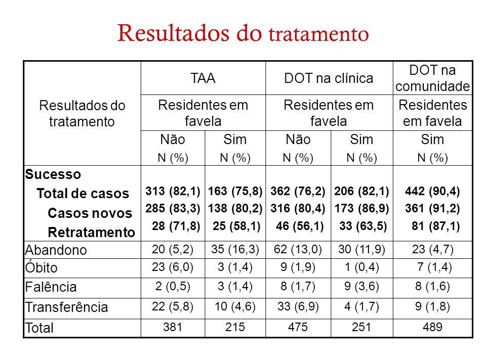 Resultados do tratamento TAADOT na clínica DOT na comunidade Residentes em favela Não N (%) Sim N (%) Não N (%) Sim N (%) Sim N (%) Sucesso Total de c