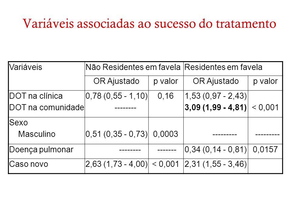 Variáveis associadas ao sucesso do tratamento VariáveisNão Residentes em favelaResidentes em favela OR Ajustadop valorOR Ajustadop valor DOT na clínic