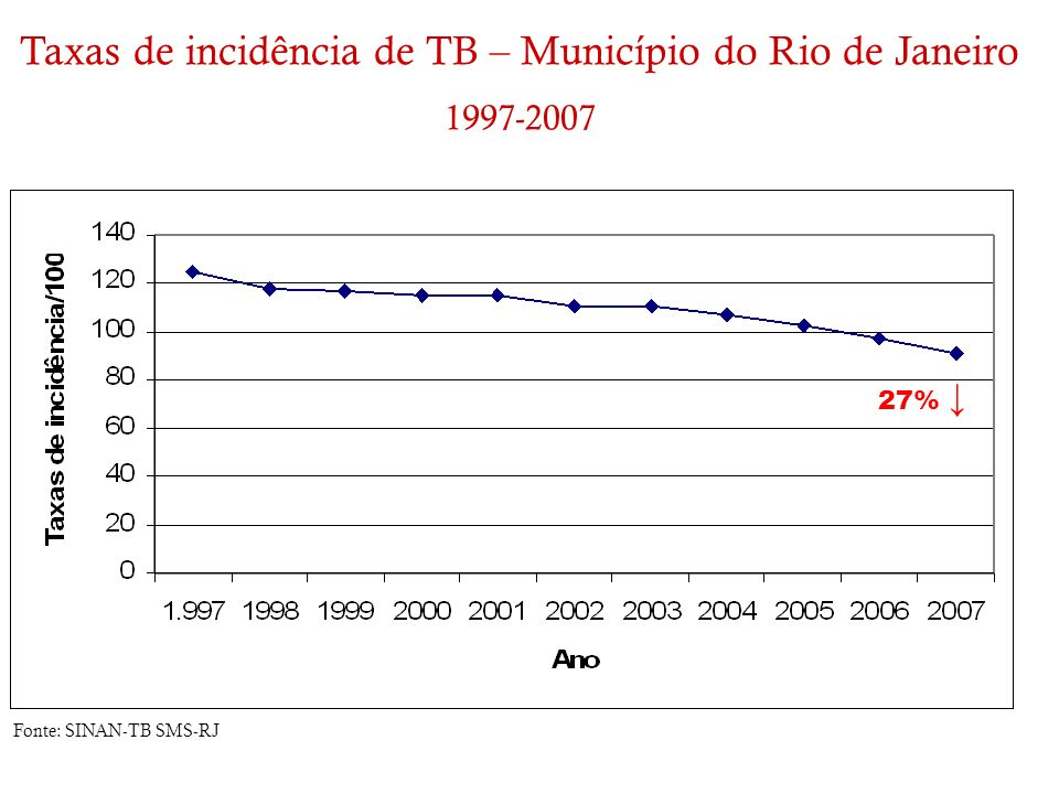 Taxas de incidência de TB – Município do Rio de Janeiro 1997-2007 Fonte: SINAN-TB SMS-RJ 27%