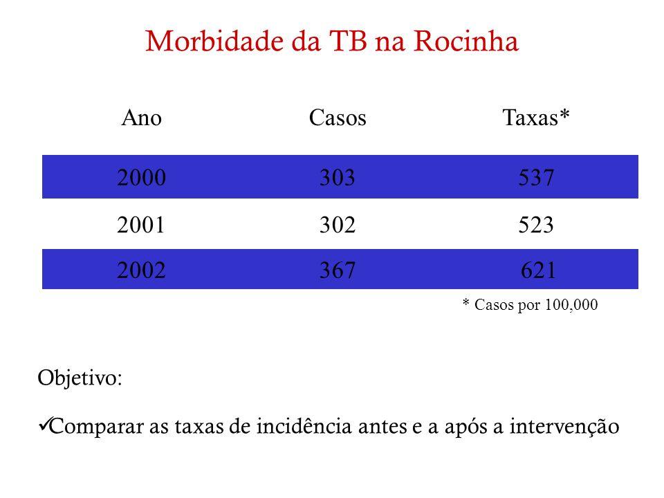 AnoCasosTaxas* 2000303537 2001302523 2002367 621 * Casos por 100,000 Morbidade da TB na Rocinha Objetivo: Comparar as taxas de incidência antes e a ap