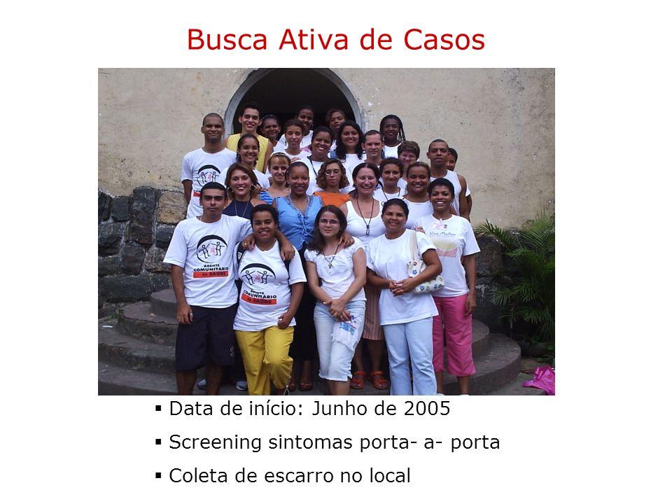 Busca Ativa de Casos Data de início: Junho de 2005 Screening sintomas porta- a- porta Coleta de escarro no local