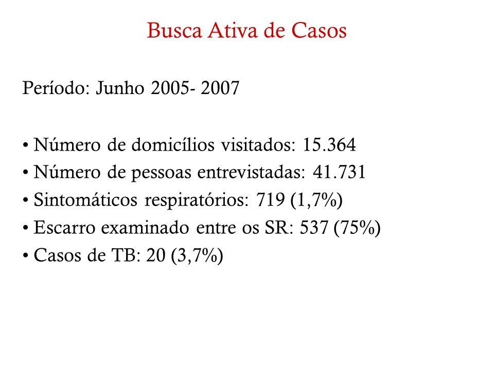 Período: Junho 2005- 2007 Número de domicílios visitados: 15.364 Número de pessoas entrevistadas: 41.731 Sintomáticos respiratórios: 719 (1,7%) Escarr
