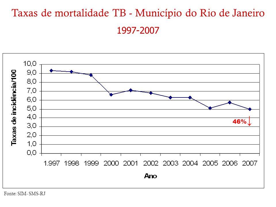 Taxas de mortalidade TB - Município do Rio de Janeiro 1997-2007 Fonte: SIM- SMS-RJ 46%