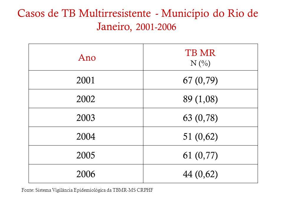 Ano TB MR N (%) 200167 (0,79) 200289 (1,08) 200363 (0,78) 200451 (0,62) 200561 (0,77) 200644 (0,62) Casos de TB Multirresistente - Município do Rio de