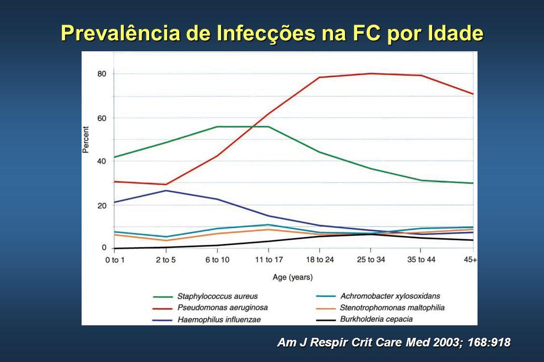 Am J Respir Crit Care Med 2003; 168:918 Prevalência de Infecções na FC por Idade
