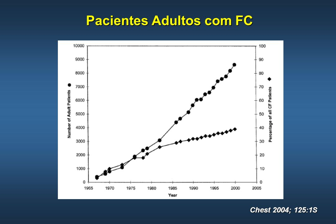 Exacerbação Infecciosa na FC Critérios Diagnósticos (2) Chest 2004; 125:1S Febre acima de 38 CFebre acima de 38 C Perda de apetite ou de peso (> 1 kg ou 5% do peso corporal prévio)Perda de apetite ou de peso (> 1 kg ou 5% do peso corporal prévio) Redução do VEF 1 ou da CVF superior a 10% do exame prévioRedução do VEF 1 ou da CVF superior a 10% do exame prévio Deterioração na saturação de oxigênioDeterioração na saturação de oxigênio Piora na ausculta pulmonarPiora na ausculta pulmonar Infiltrado novo ao exame radiológico do tóraxInfiltrado novo ao exame radiológico do tórax