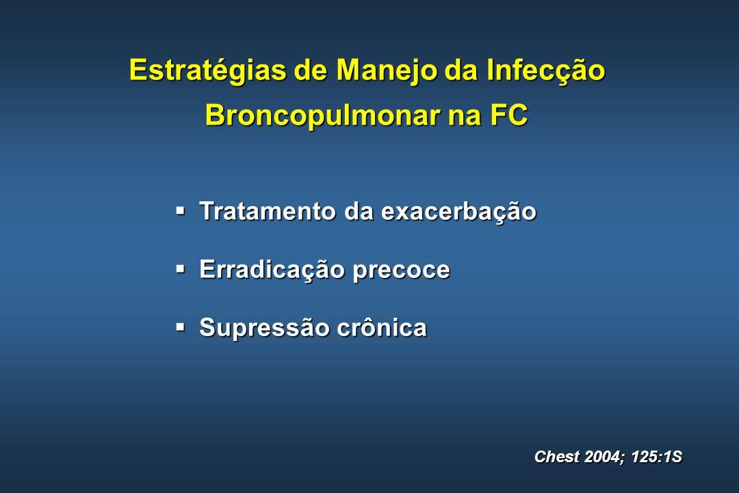 Estratégias de Manejo da Infecção Broncopulmonar na FC Tratamento da exacerbação Tratamento da exacerbação Erradicação precoce Erradicação precoce Sup