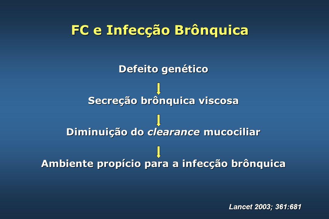 Tratamento Hospitalar da Exacerbação Pseudomonas aeruginosa Pseudomonas aeruginosa Am J Respir Crit Care Med 2003; 168:918 Um dos seguintes: ceftazidime 2 g IV 8/8 h ceftazidime 2 g IV 8/8 h cefepime 2 g IV 8/8 h cefepime 2 g IV 8/8 h piperacilina/tazobactam 4,5 g IV 6/6 h piperacilina/tazobactam 4,5 g IV 6/6 h ticarcilina 3 g IV 6/6 h ticarcilina 3 g IV 6/6 h imipenem 500-1000 mg IV 6/6 h imipenem 500-1000 mg IV 6/6 h meropenem 2 g IV 8/8 h meropenem 2 g IV 8/8 h aztreonam 2 g IV 8/8 h aztreonam 2 g IV 8/8 h Mais um aminoglicosídeo: amicacina 5 – 7,5 mg / kg 8/8 h amicacina 5 – 7,5 mg / kg 8/8 h ou ou tobramicina 3 mg / kg IV 8/8 h tobramicina 3 mg / kg IV 8/8 h