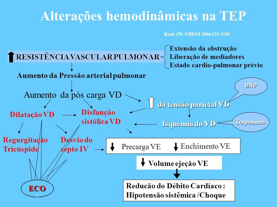 Alterações hemodinâmicas na TEP Kreit JW. CHEST 2004;125:1539 RESISTÊNCIA VASCULAR PULMONAR RESISTÊNCIA VASCULAR PULMONAR Extensão da obstrução Libera