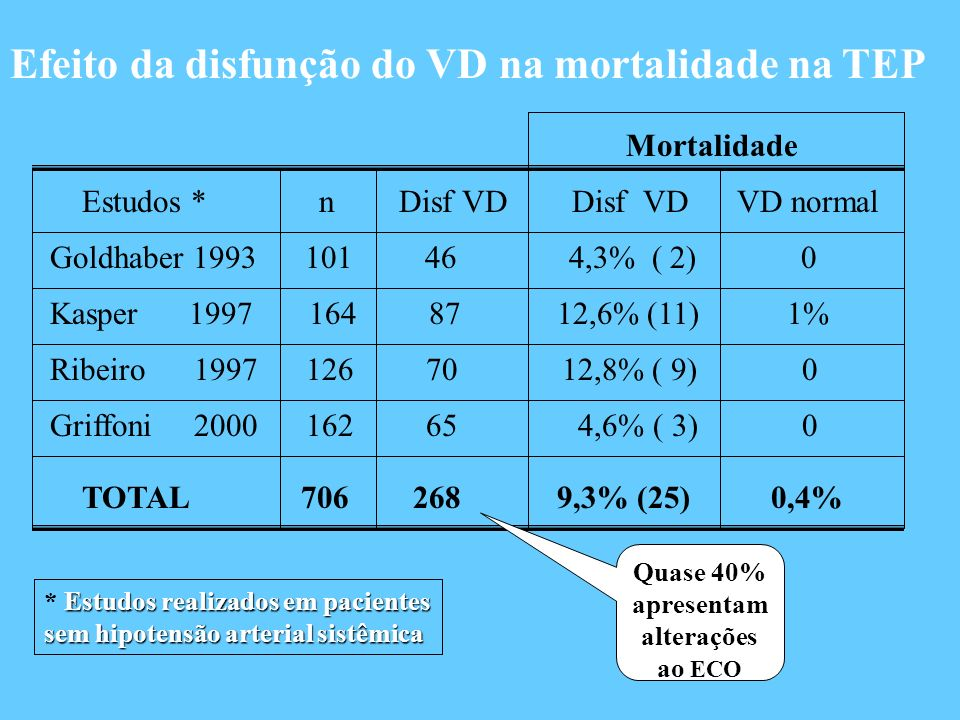 Efeito da disfunção do VD na mortalidade na TEP Estudos * n Disf VD Disf VD VD normal Mortalidade Goldhaber 1993 101 46 4,3% ( 2) 0 Kasper 1997 164 87