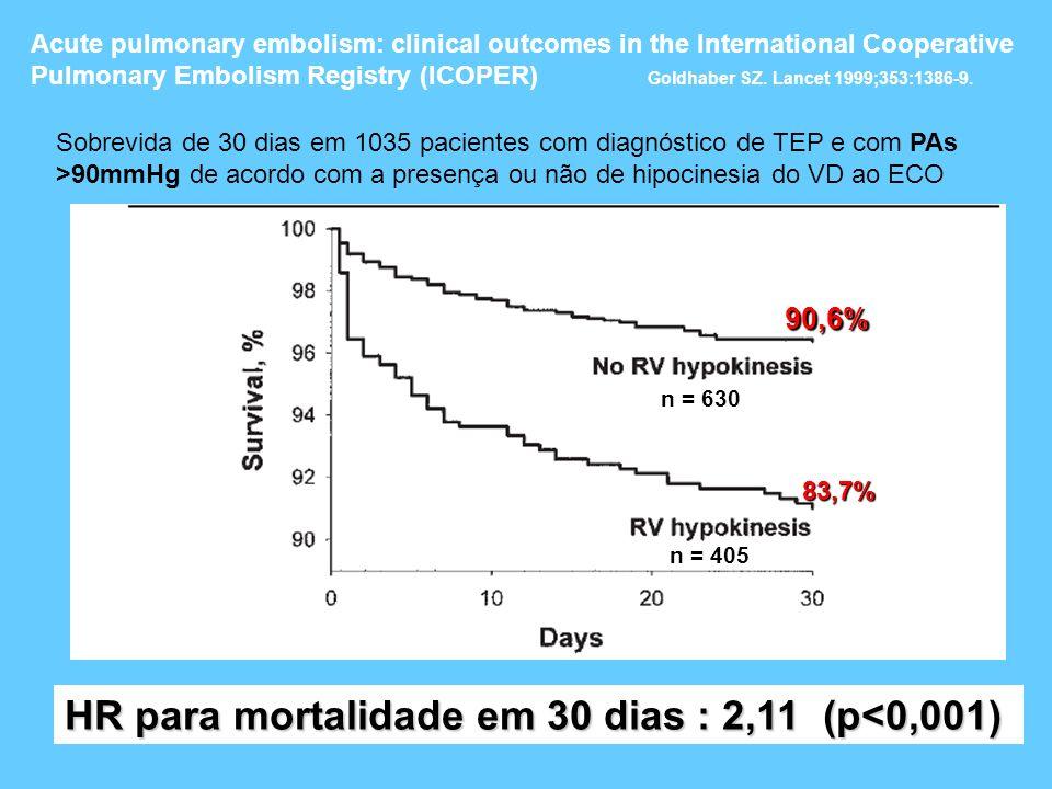 Sobrevida de 30 dias em 1035 pacientes com diagnóstico de TEP e com PAs >90mmHg de acordo com a presença ou não de hipocinesia do VD ao ECO Acute pulm