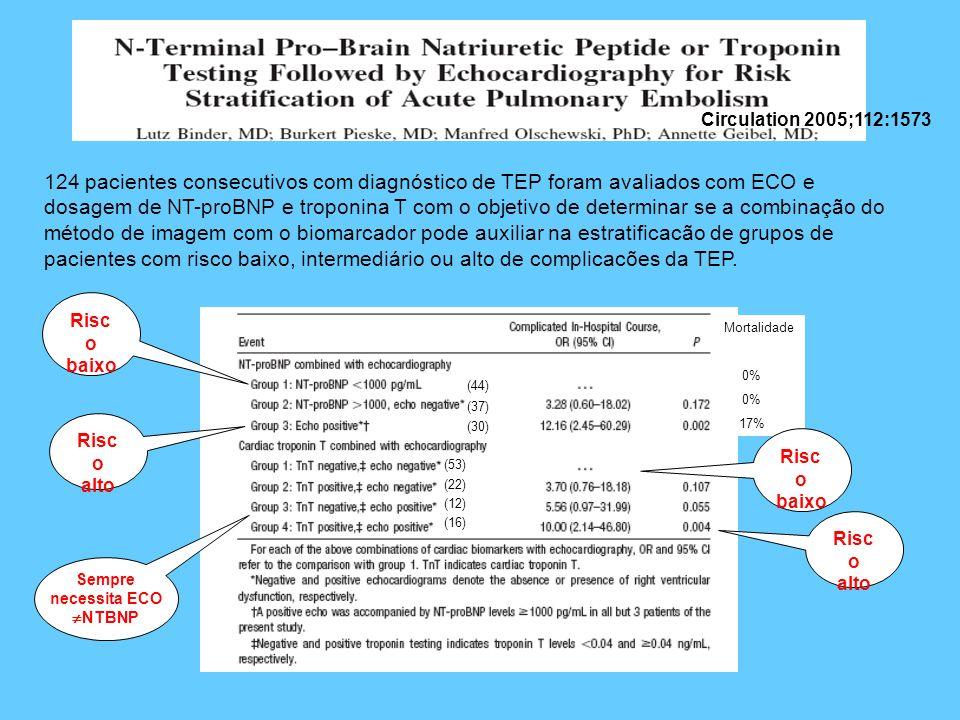 Circulation 2005;112:1573 124 pacientes consecutivos com diagnóstico de TEP foram avaliados com ECO e dosagem de NT-proBNP e troponina T com o objetiv