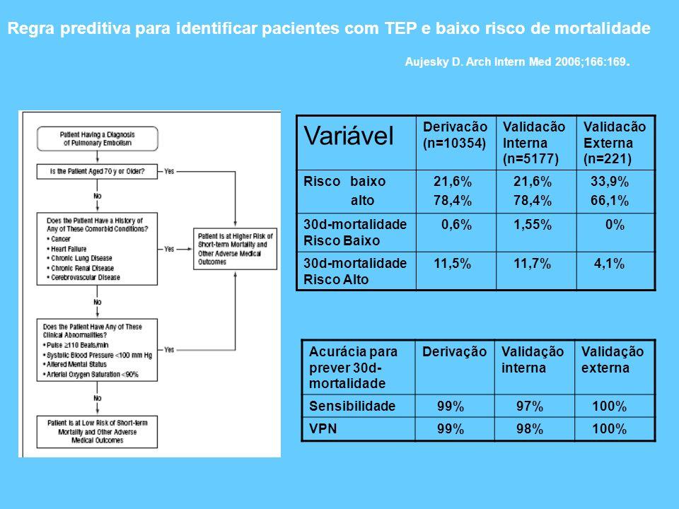 Variável Derivacão (n=10354) Validacão Interna (n=5177) Validacão Externa (n=221) Risco baixo alto 21,6% 78,4% 21,6% 78,4% 33,9% 66,1% 30d-mortalidade