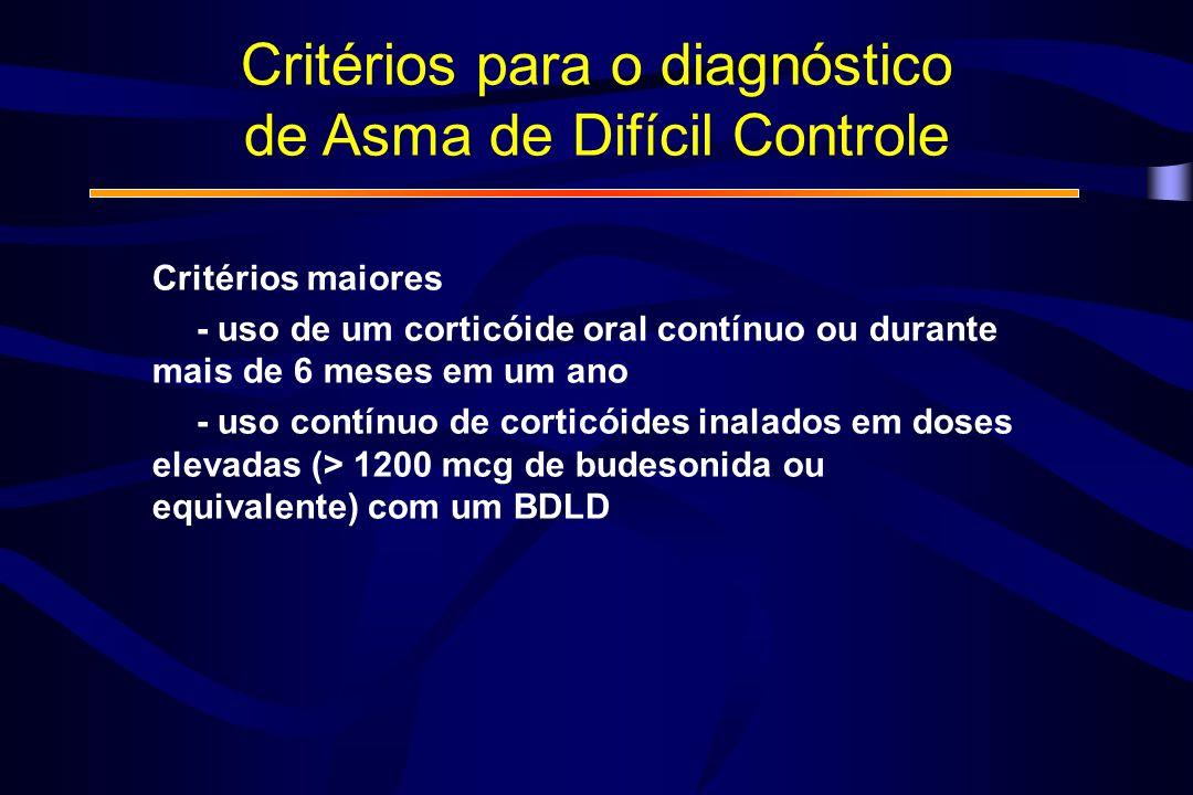 Critérios maiores - uso de um corticóide oral contínuo ou durante mais de 6 meses em um ano - uso contínuo de corticóides inalados em doses elevadas (