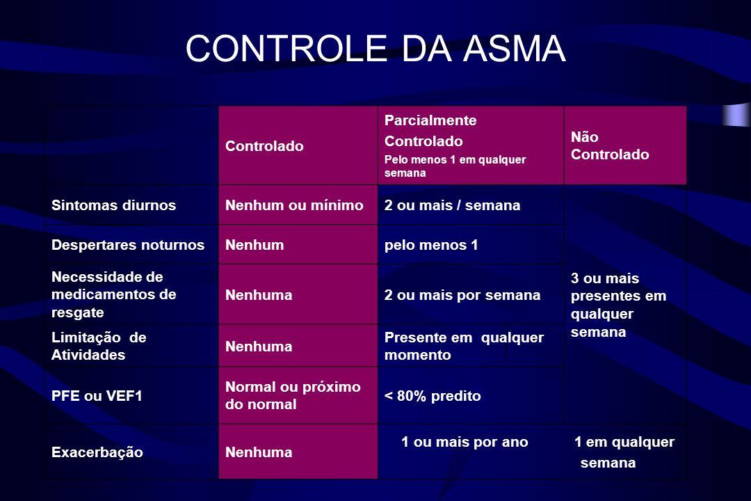 CONTROLE DA ASMA Controlado Parcialmente Controlado Pelo menos 1 em qualquer semana Não Controlado Sintomas diurnosNenhum ou mínimo2 ou mais / semana